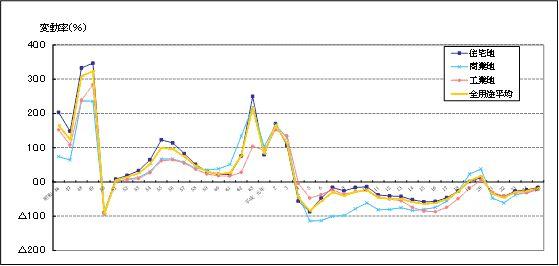 H25地価公示における全国用途別対前年変動率の推移