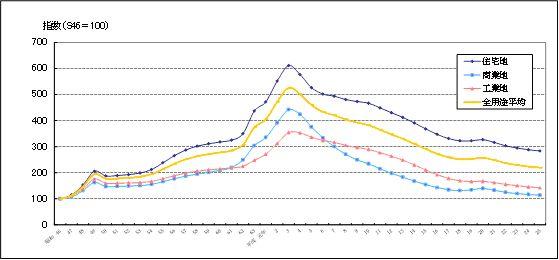 全国用途別指数の推移