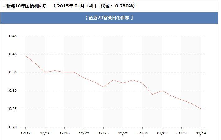 長期金利 日本相互証券